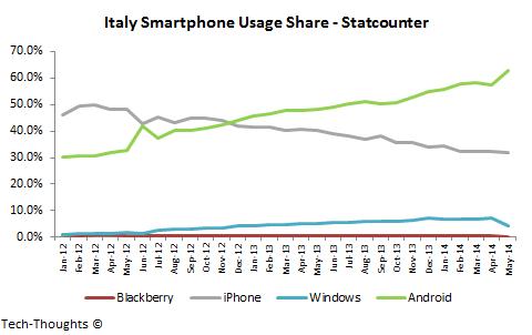 Italy Smartphone Usage Share