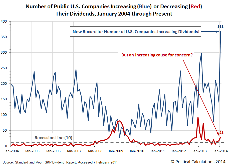 Monthly Number of Public U.S. Companies Increasing or Decreasing Dividends, January 2004 through January 2014