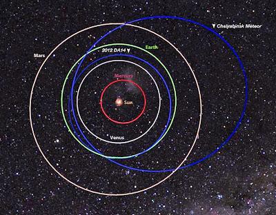 Órbitas meteorito Chelyabinsk y asteroide 2012DA14