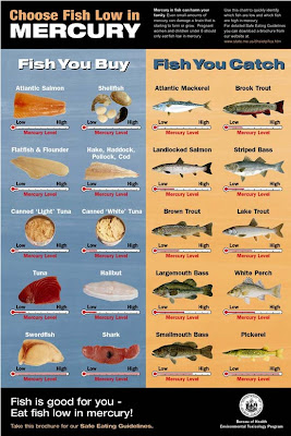 Greenview for Mercury in fish chart