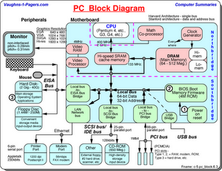 Block diagram komputer wiring diagrams schematics technological means of communication by computer network able to manage data and produce information all entries received by the computer is called data ccuart Images