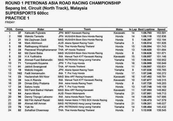 ARRC Sepang Malaysia 2014 Supersports Practice 1