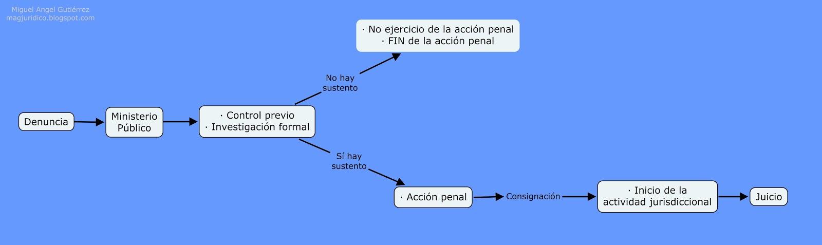 Jurdico m a g etapas del procedimiento penal mexicano hay quienes dicen que el proceso penal inicia o bien con la denuncia que ya sealamos como condicin indispensable independientemente de que prospere o ccuart Images