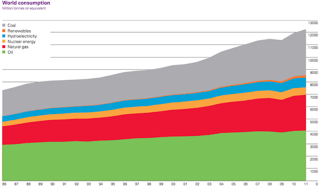 BP Review 2012: Coal Use Expanding Faster than Crude Oil thumbnail
