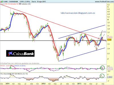 Caixabank análisis tecnico
