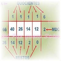 Máximo divisor comum. Aprenda a calcular o MDC de dois ou mais números