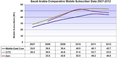 Saudi Arabia Comparative Mobile Subscriber Data 2007-2012