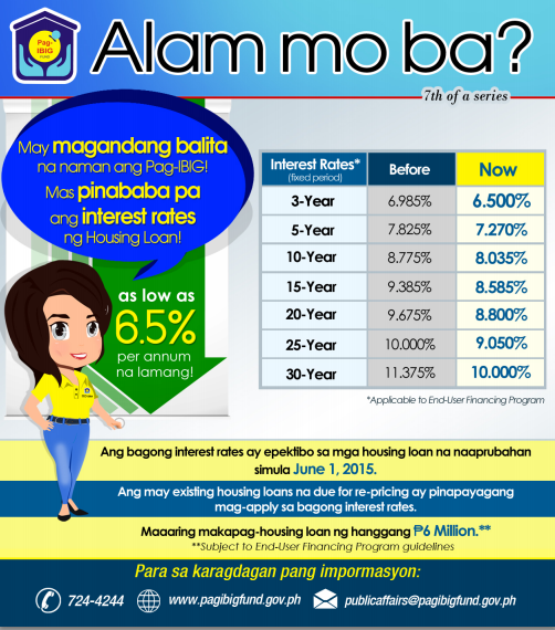 Pag IBIG Housing Lowest Interest Rates by Pag IBIG Fund