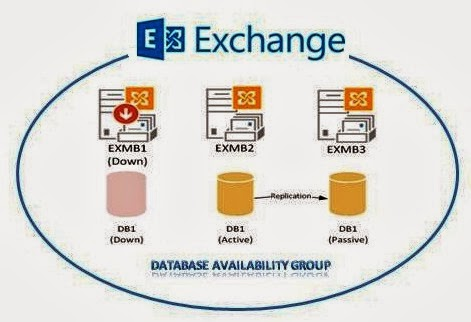 how to create dag exchange 2013