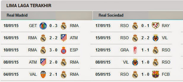 5 Pertemuan Terakhir Real Madrid Vs Real Sociedad