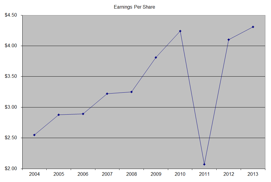 EPS Clorox Stock is Still a Squeeky Clean Dividend Play