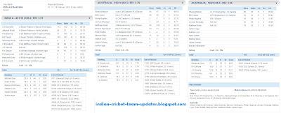 India-A-V-Australia-Scorecard-warm-up-match