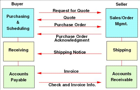 EDI And BB Basics EDI Flows Overview - Edi invoice format
