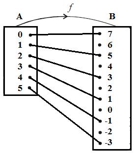 Cara menyajikan suatu fungsi b fungsi fx dalam diagram panah seperti gambar berikut di bawah ini ccuart Image collections