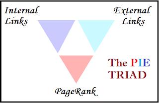 The Pie Triad