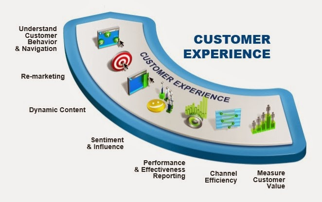 customer experience management the value of What's the value of customer experience value can be measured in so many ways how does your company value cx does it hold the same value to customers.