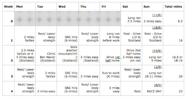 4 week half marathon training plan