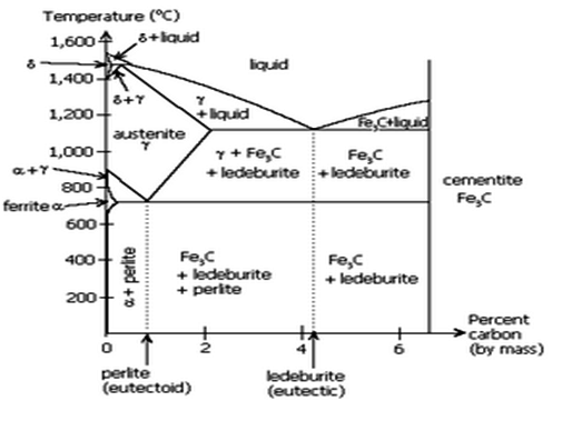 Gate metallurgical engineering iron iron carbide phase diagram definition of structures or phases in fe fe3c diagram ferrite it is an interstitial solid solution of carbon in iron bcc ccuart Choice Image