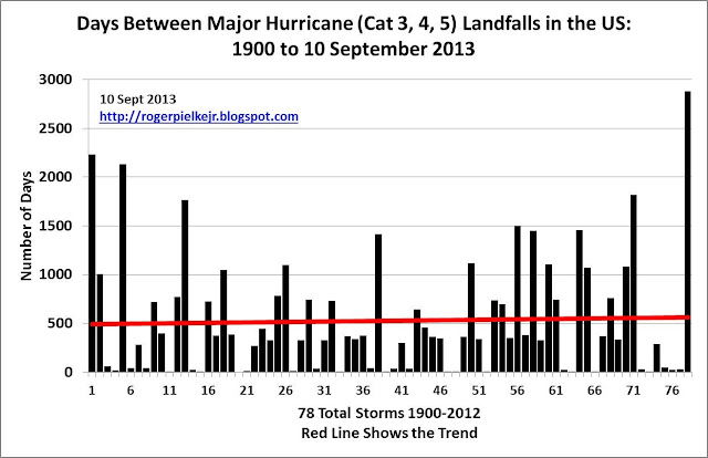 Updated Major Hurricane Drought Figure