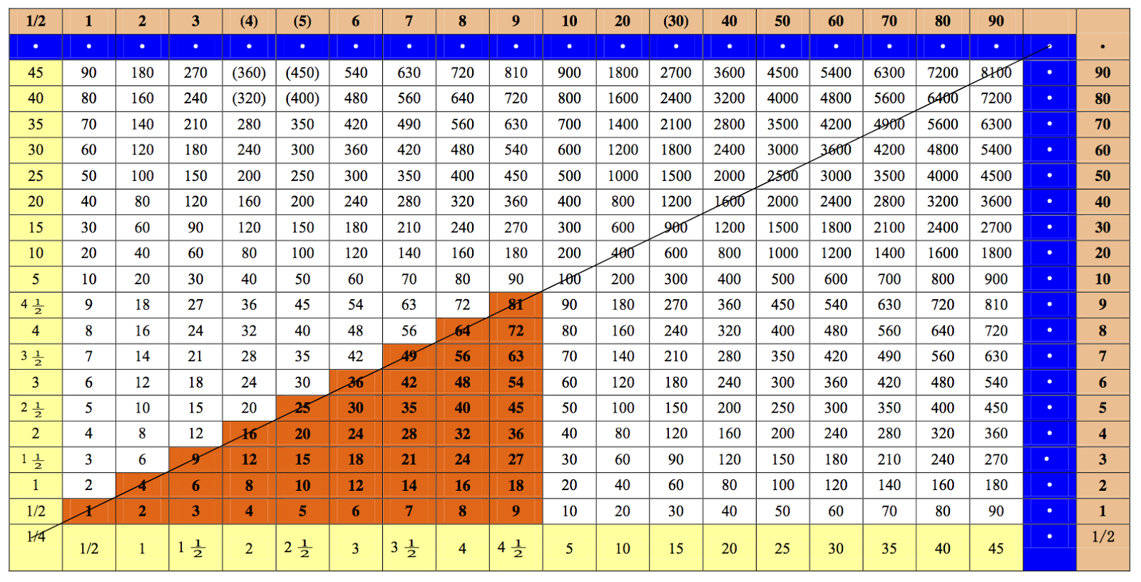 Multiplication table upto 30 images periodic table images multiplication table upto 30 images periodic table images multiplication table upto 30 choice image periodic table gamestrikefo Choice Image