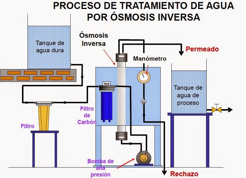 Agua destilada en peru osmosis inversa for Membrana osmosis inversa
