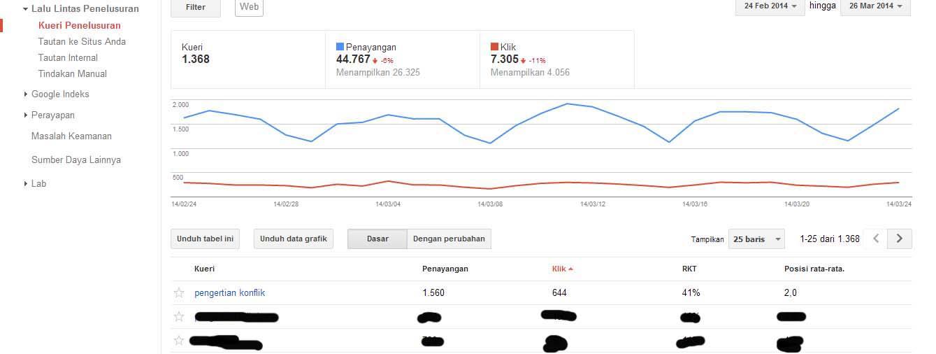 Cara Mengetahui Urutan Postingan di Search Engine