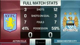 Aston Villa vs Manchester City Imbang 0-0 (Highlights Video)
