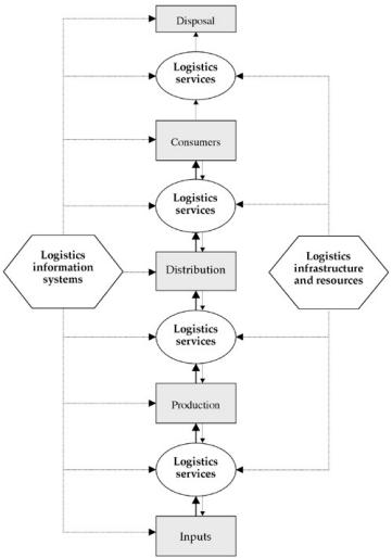 Thailand Logistics System