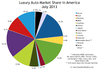 USA luxury auto brand market share chart July 2013