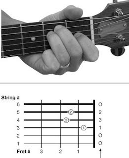 cara bermain kunci gitar e