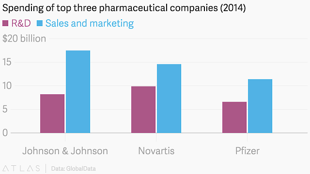 the top 3 pharma giants marketing and sales budget compared with Research and development