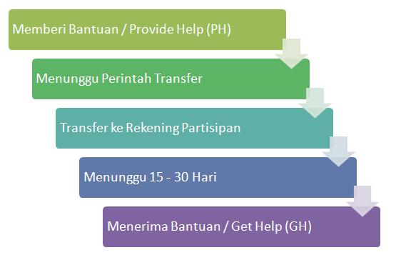 Diagram alur cara kerja sistem MMM