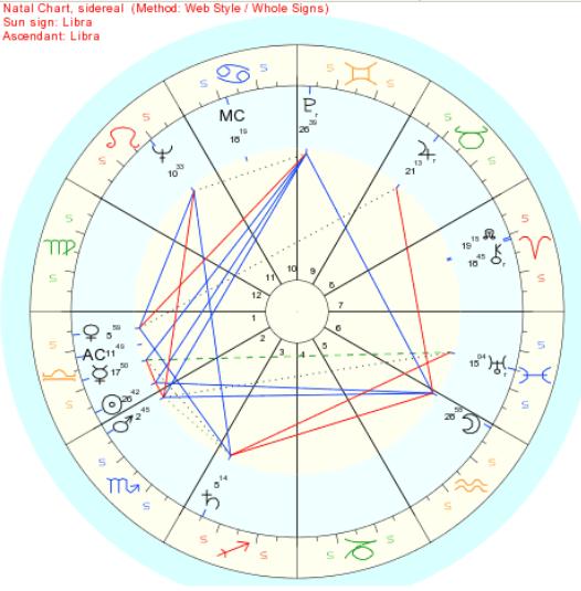 Venus in astrology chart