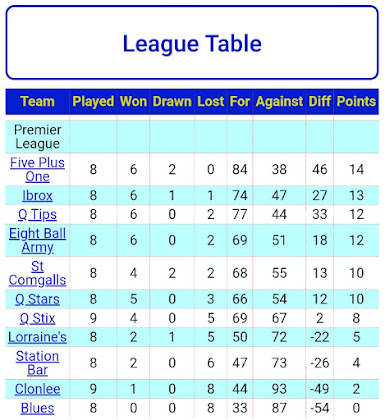 LEAGUE TABLE 8TH NOVEMBER