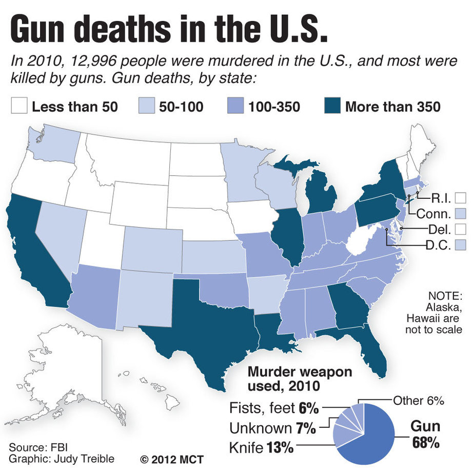 guns in america American children face substantial risk of exposure to firearm injury and death according to scientific literature learn more about gun violence today.