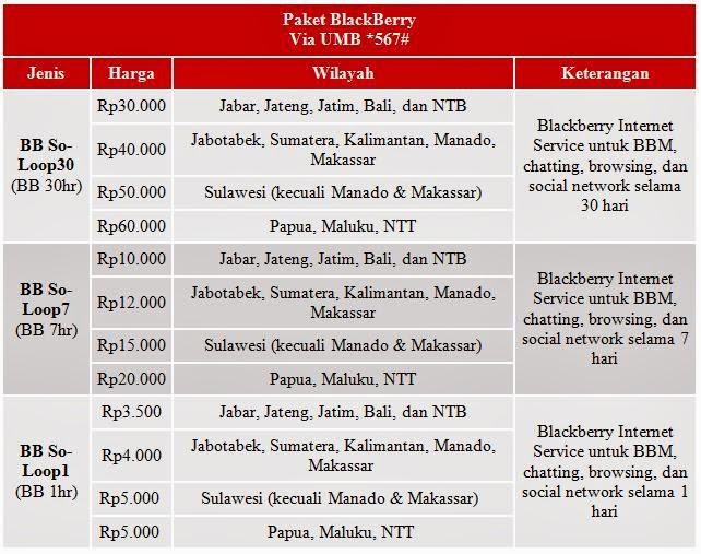 Tarif Nelpon, SMS, BB dan Paket Internet SimPATI Loop Lengkap!