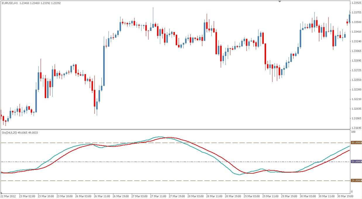 Stoch indicator forex