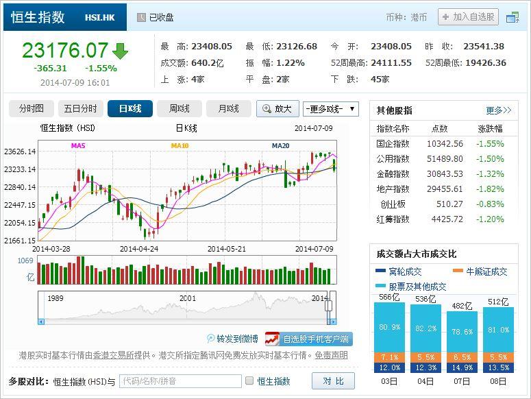 中国株コバンザメ投資 香港ハンセン指数20140709