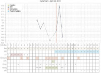 april bbt chart