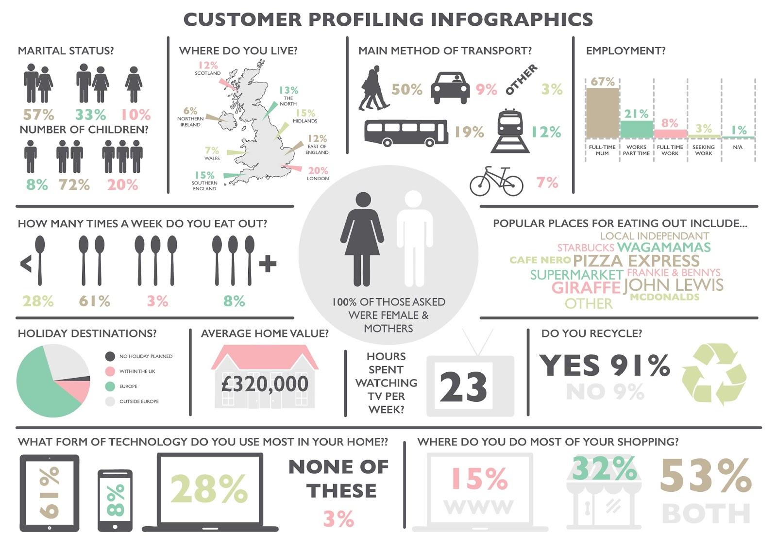 Emily Kiddy: Customer Profiling Infographic