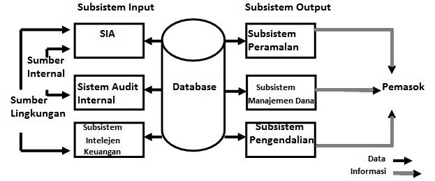 Ilmu Alamiah Dasar Sistem Informasi Keuangan