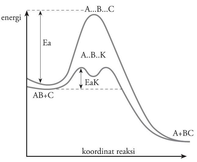 Pengertian laju reaksi kimia rumus contoh soal faktor faktor yang diagram energi potensial reaksi tanpa katalis dan dengan katalis ccuart Image collections