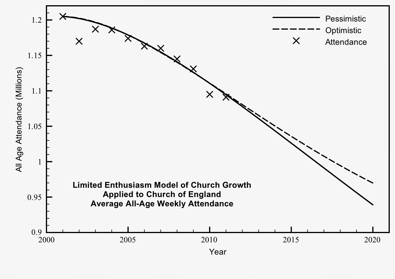 Figure 1 best fit to church of england attendance 2001 2011