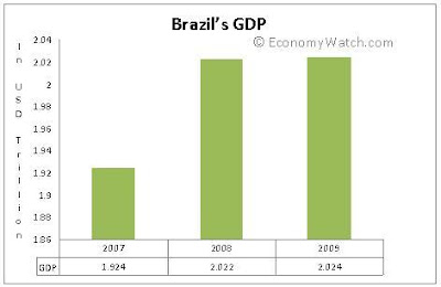 Brazil - GDP Graph from 2007-2009