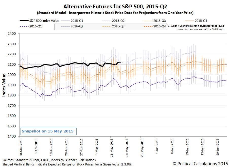Alternative Futures for S&P 500 - 2015Q2 - Standard Model - Snapshot on 15 May 2015