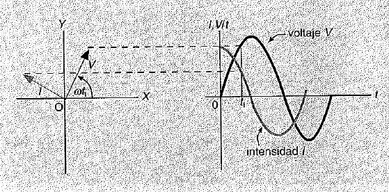 diagramas de fasores o vectores giratorios de Fresnel
