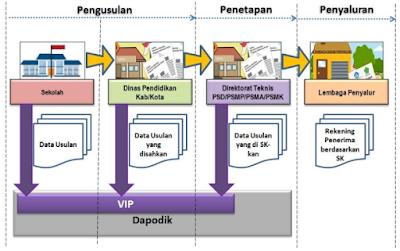 Mekanisme Pengusulan VIP