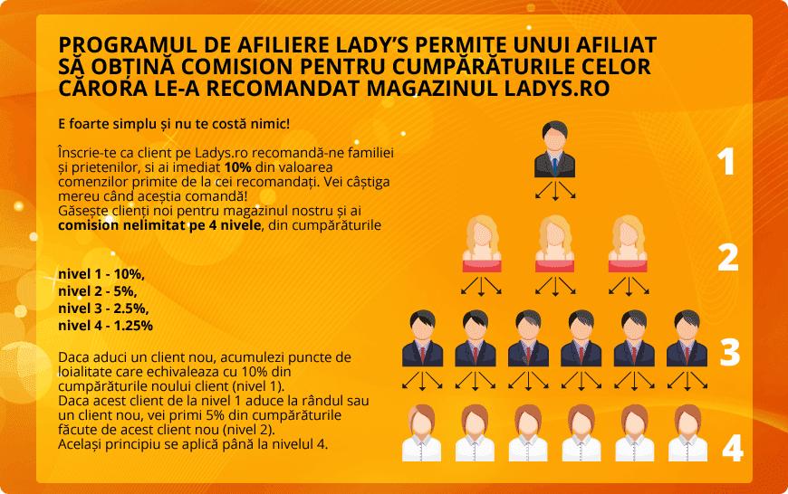 http://ladys.ro/program-afiliere-avantajos-ladys.php?affId=GIv2P5v0