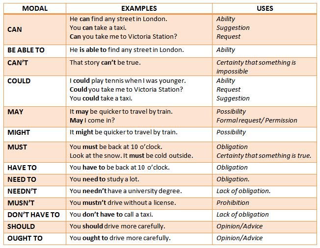 uso de verbo modal might