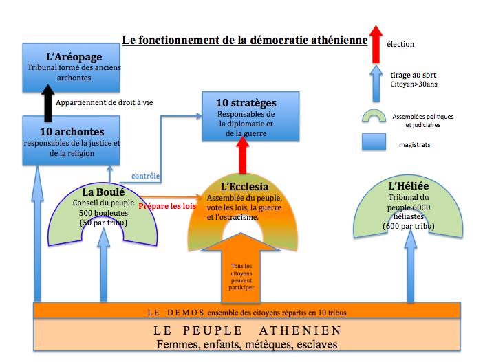 1.2 Citoyenneté et Démocratie à Athènes (Ve et IVe siècles ...